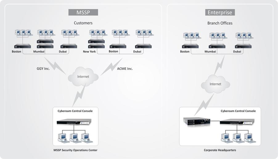 CyberoamCCC Deployment Diagram