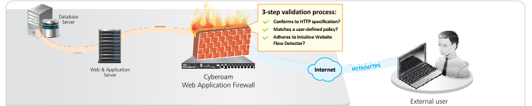 فایروال وب اپلیکیشن UTM سایبروم چگونه کار می کند؟