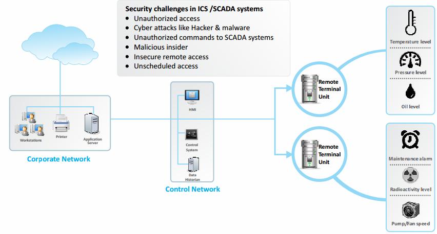 سایبروم امنیت زیرساخت شبکه های ICS و SCADA را برقرار می کند