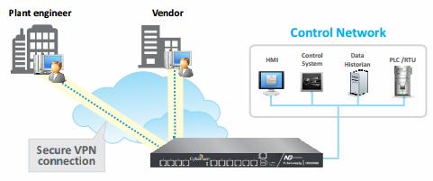 امنیت زیرساخت شبکه سایبروم | Cyberoam control Network