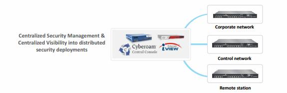 امنیت زیرساخت شبکه سایبروم | Cyberoam iView