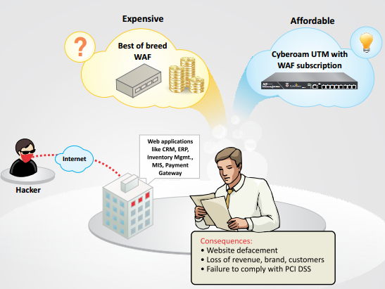 Cyberoam Web Application Firewall - فایروال وب اپلیکیشن UTM سایبروم