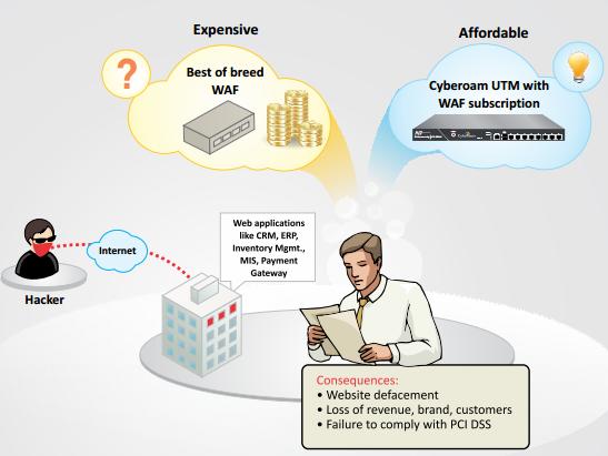 - فایروال اپلیکیشن های وب، Cuberoam UTM