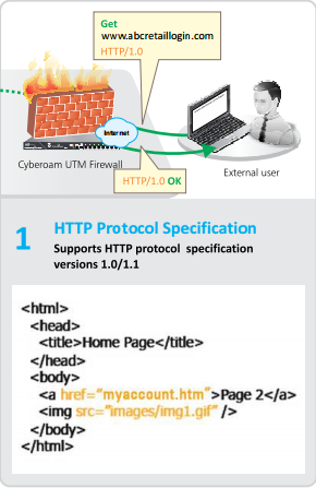 Cyberoam WAF , Cyberoam Web application Firewall HTTP
