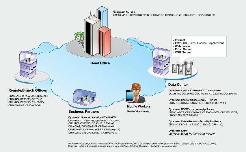 آزمایشگاه اختصاصی سایبروم برای پژوهش تهدیدات
