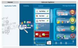 تسلط و کنترل کامل بر اپلیکیشن ها در سایبروم