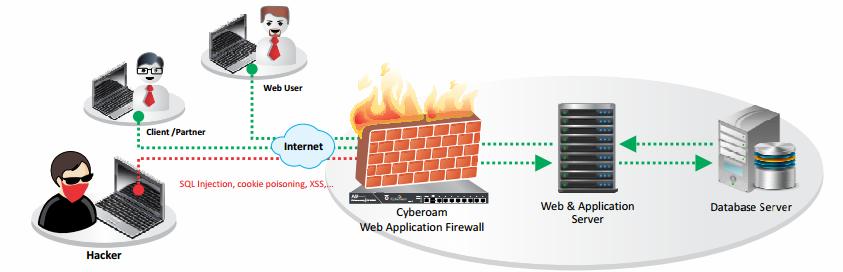 فایروال وب اپلیکیشن UTM سایبروم - Cyberoam wevApplication Firewall