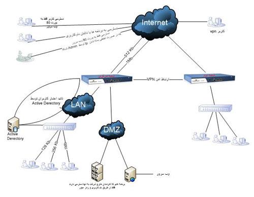 طرح در مدار قرار گرفتن سایبروم در شبکه به این صورت است.