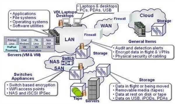 نقاط امنیت شبکه فضای ابری و ذخیره داده مجازی در این شکل توضیح داده شده است.